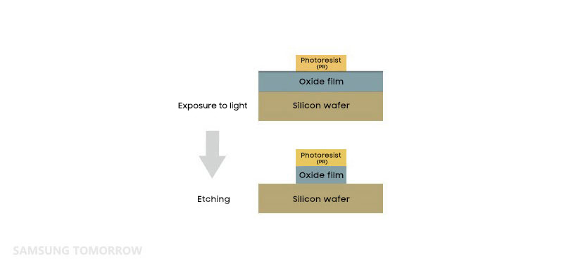 Eight Major Steps to Semiconductor Fabrication, Part 5: Etching a Circuit Pattern
