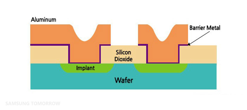 Eight Major Steps to Semiconductor Fabrication, Part 7: The Metal Interconnect