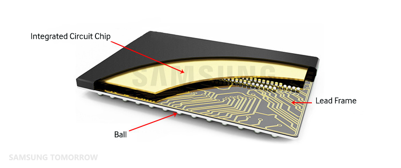 Eight Major Steps to Semiconductor Fabrication, Part 9: Packaging and Package Testing