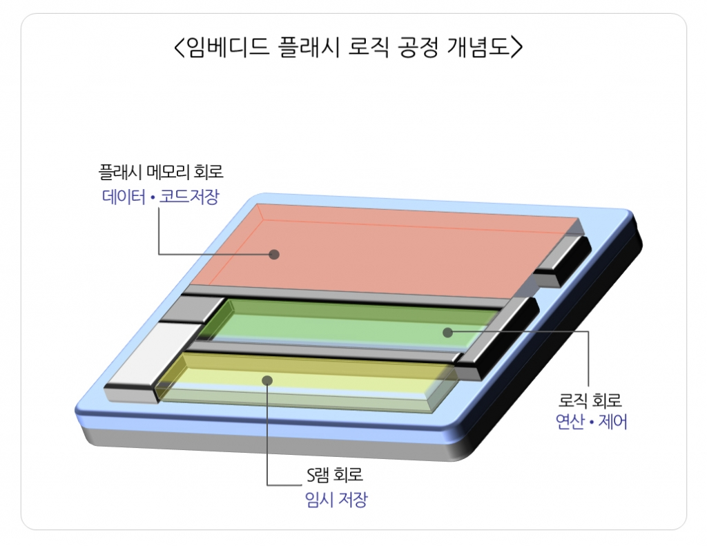 Samsung Developed 45 nano Embedded Flash Logic Process for the First Time