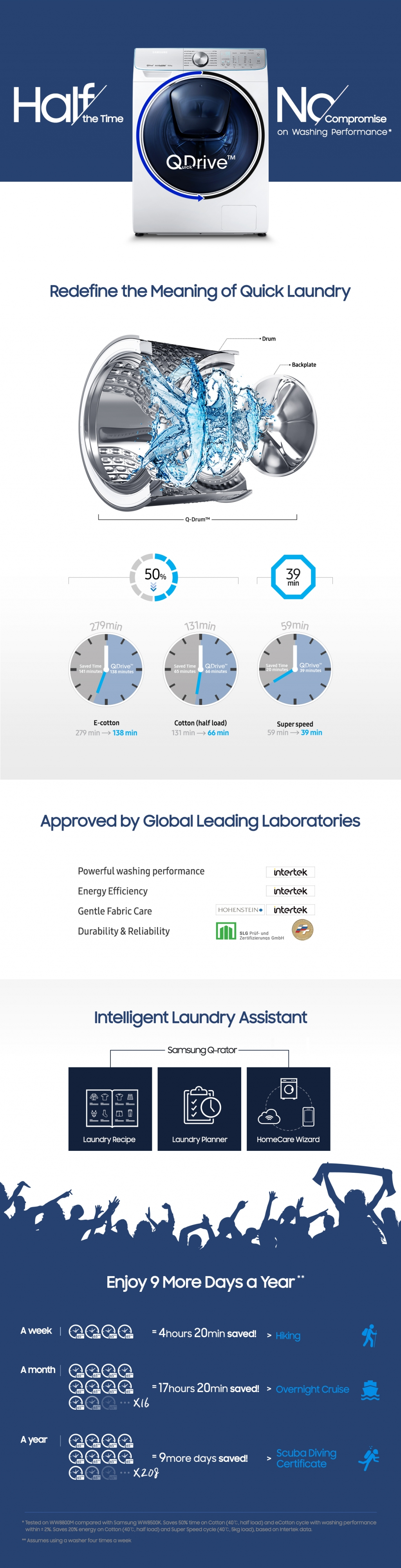 [Infographic] In-Depth Look at Samsung's QuickDrive:tm: Laundry Technology