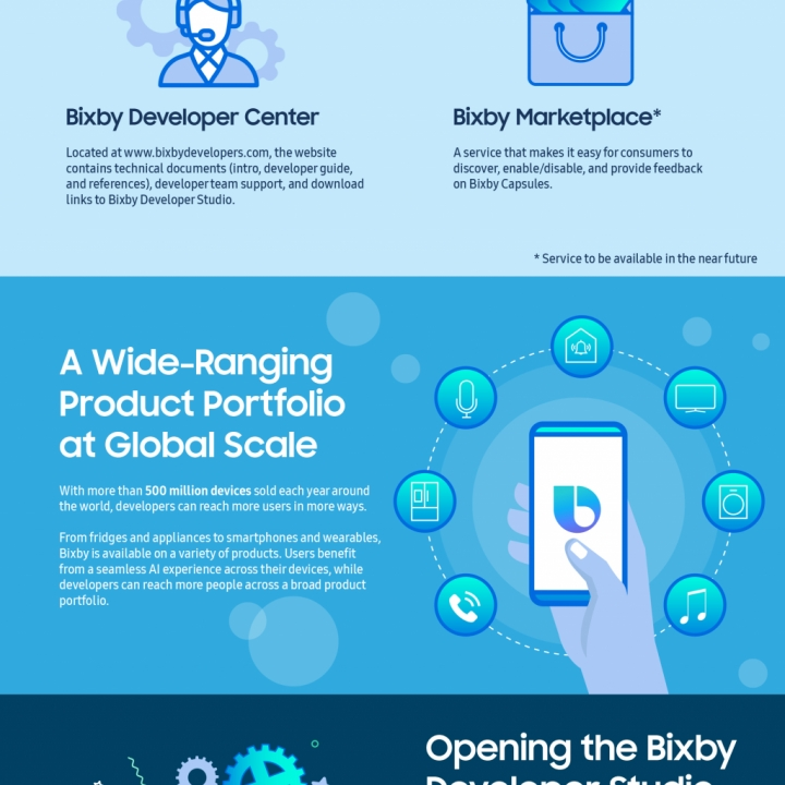 Infographic] SDC18: Samsung Introduces Powerful New Developer Tools