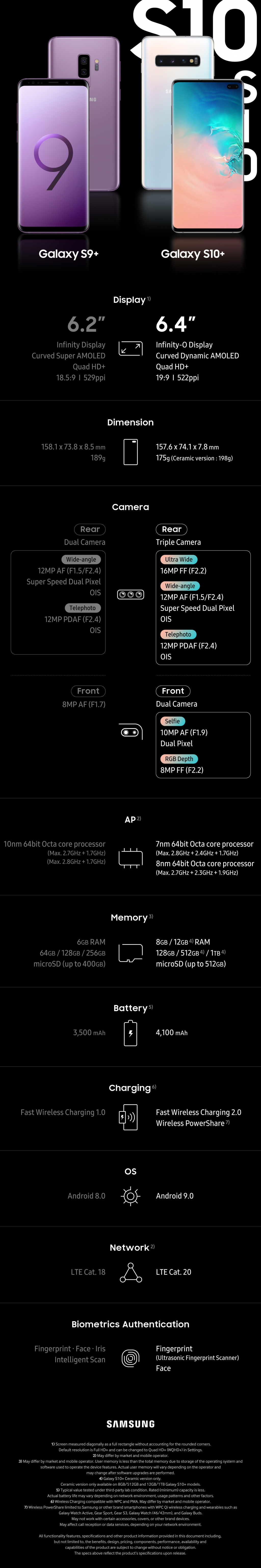 [Infographic] Spec Comparison: The Galaxy S10+ vs. the Galaxy S9+