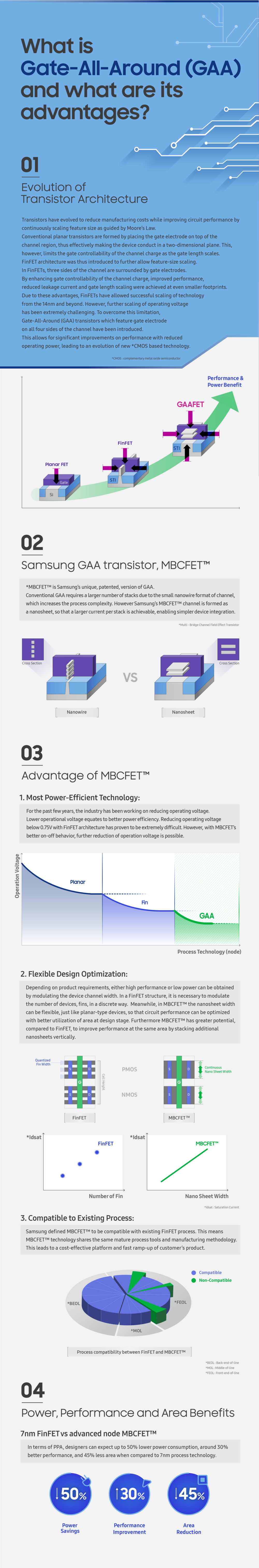 [Infographic] Reduced Size, Increased Performance: Samsung's GAA Transistor, MBCFET™