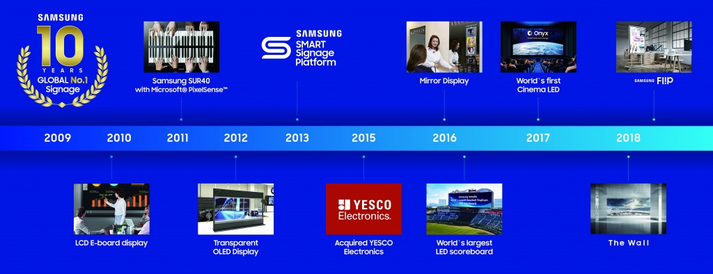 Samsung Marks Decade as Global Leader in Digital Signage