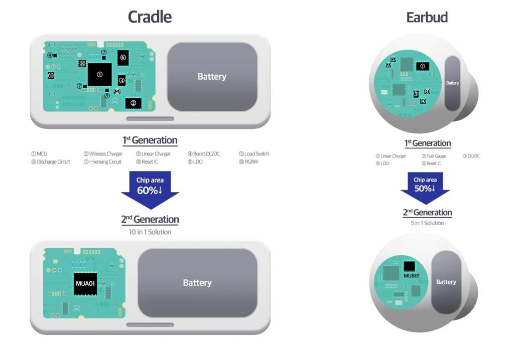 Samsung Introduces Industry's First All-in-One Power ICs Optimized for Wireless Earbuds
