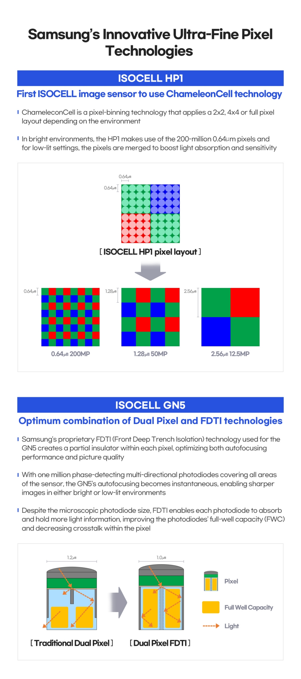 Samsung Brings Advanced Ultra-Fine Pixel Technologies to New Mobile Image Sensors